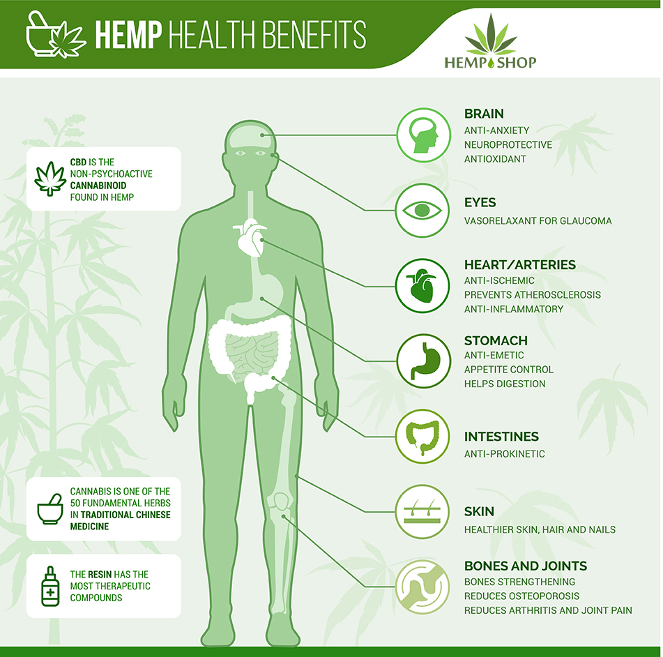Medicinal hemp health benefits cbd oil shop uk hemp skincare cream